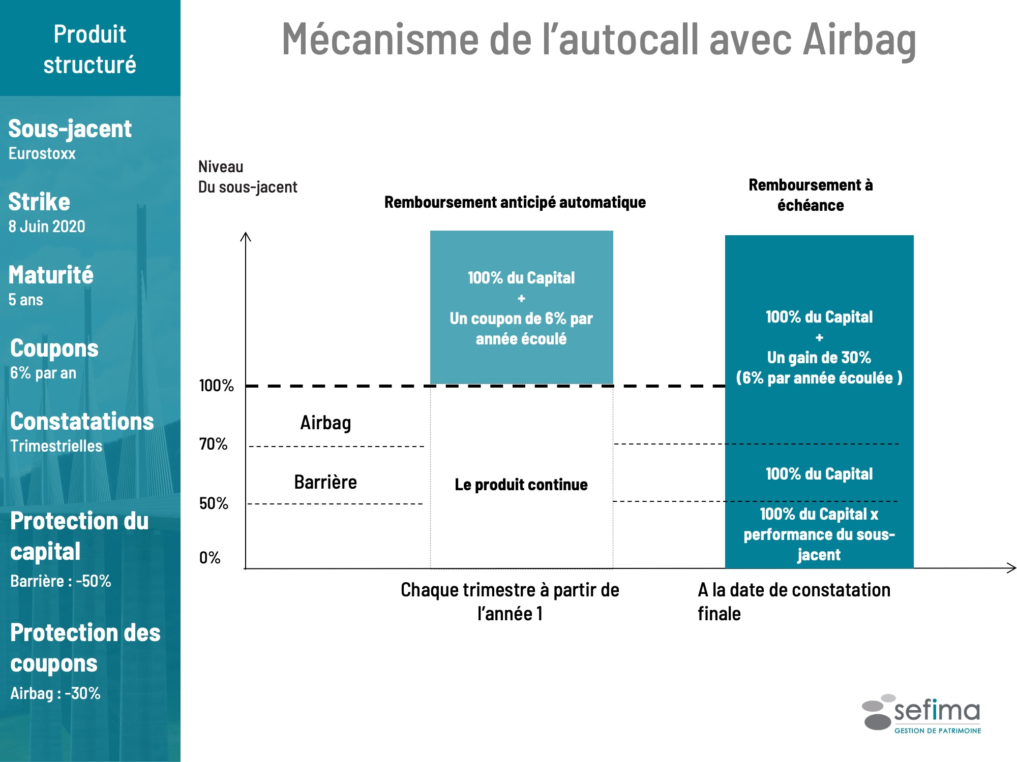 Mécanisme de l'autocall avec Airbag